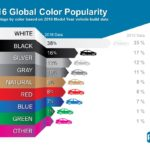PPG 2016 Global Exterior Color Popularity